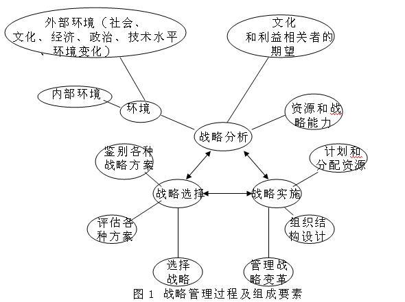 浅析成本管理分析的三大方法 发布时间:2013-03-20  新闻分类:财务专题   战略成本管理的分析方法很多,比较重要的就三种:价值链分析法(其中包括内部价值链分析和纵向价值链分析以及横向价值链分析)、swot分析法和标杆分析法。   一、战略成本管理的价值链分析法   每一种最终产品从其最初的原材料投入到达最终的消费者手中,都要经过无数个相互联系的作业环节,这就是作业链。价值链分析法由波特首先提出,它将基本的原材料到最终用户之间的价值链分解成与战略相关的活动,以便理解成本的性质和差异产生的原因,是确