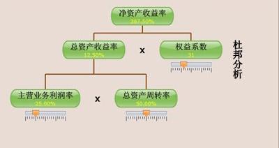 财务分析的基本步骤