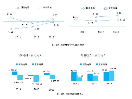 杜邦分析法实例:京东vs.国美